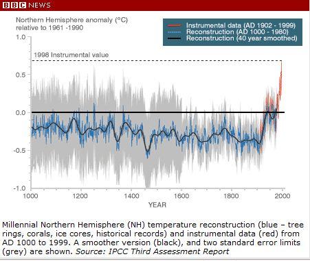地球 温暖 化 懐疑 論