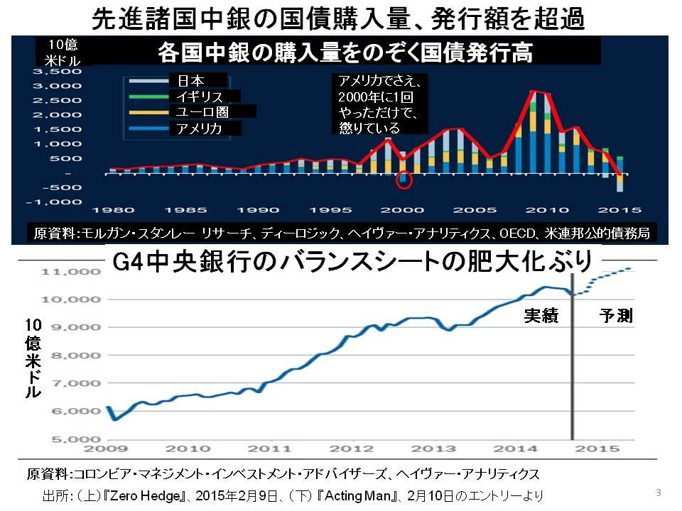 先進国中央銀行の国債購入量