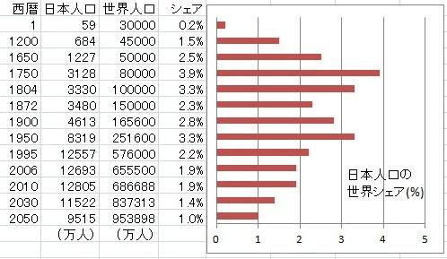 注目すべき江戸時代の人口
