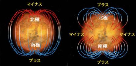 太陽磁場の変化