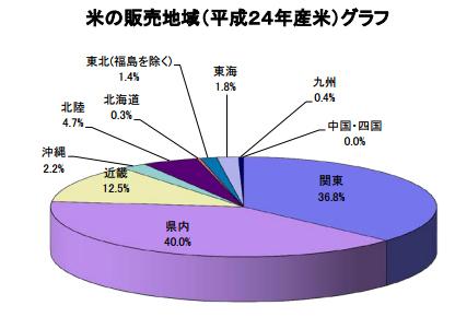 米の販売グラフ