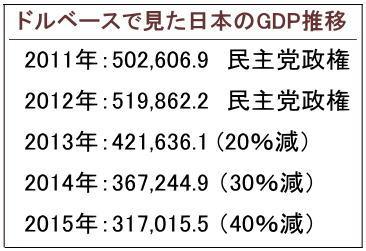 ドルベースで見た日本のGDP