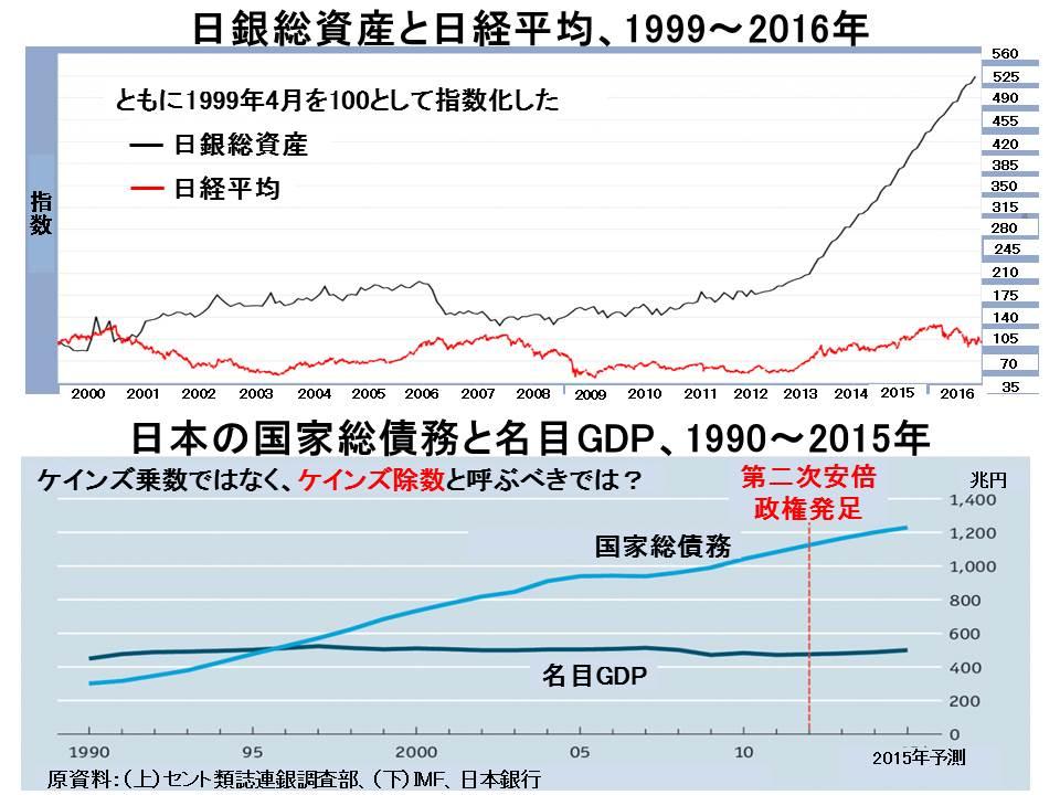 日銀総資産と日経平均1999~2016