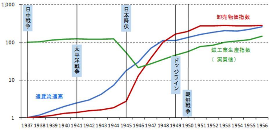 太平洋戦争前後の通貨流通量と物価(熊倉正