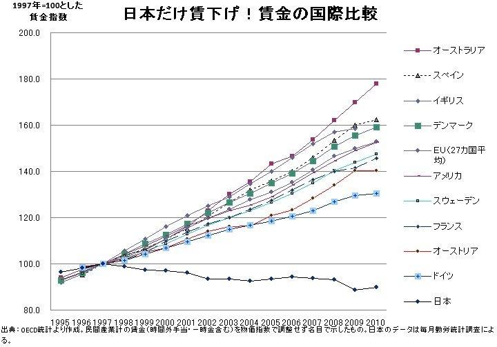 日本だけ実質賃金下げ