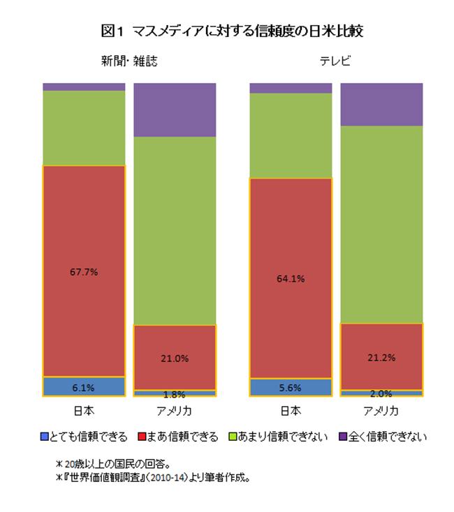 日米メディア信頼度2015年(ニューズウイーク)